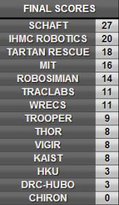 DRC Final Scores