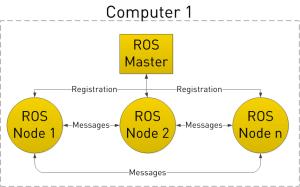 ros101-1